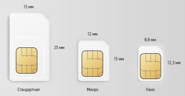 sim-karty